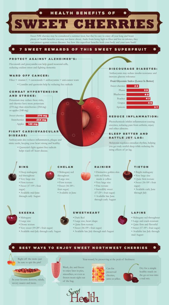 Health-Benefits-Of-Cherries-Infographic